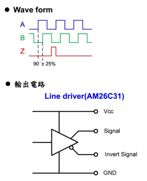 Форма сигнала энкодера HS40A