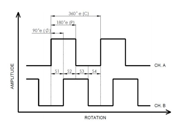 Форма сигнала энкодера HS30A