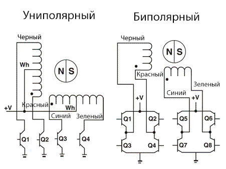 bipolar-vs-unipolar-stepper-motors-circuit-specialists-blog.jpg